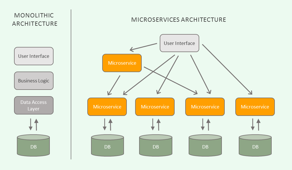 Developing Microservices with  NET Core 2 1, RabbitMQ